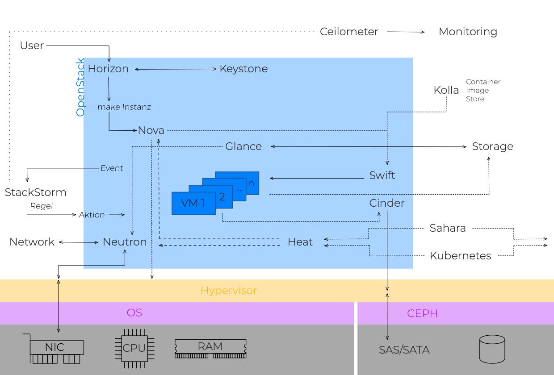 Open Cloud Referenz Architektur