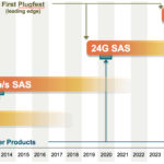 24G_SAS_STA_Technology_Roadmap