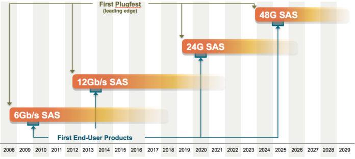 SCSI Trade Association (STS) SAS Technology Roadmap