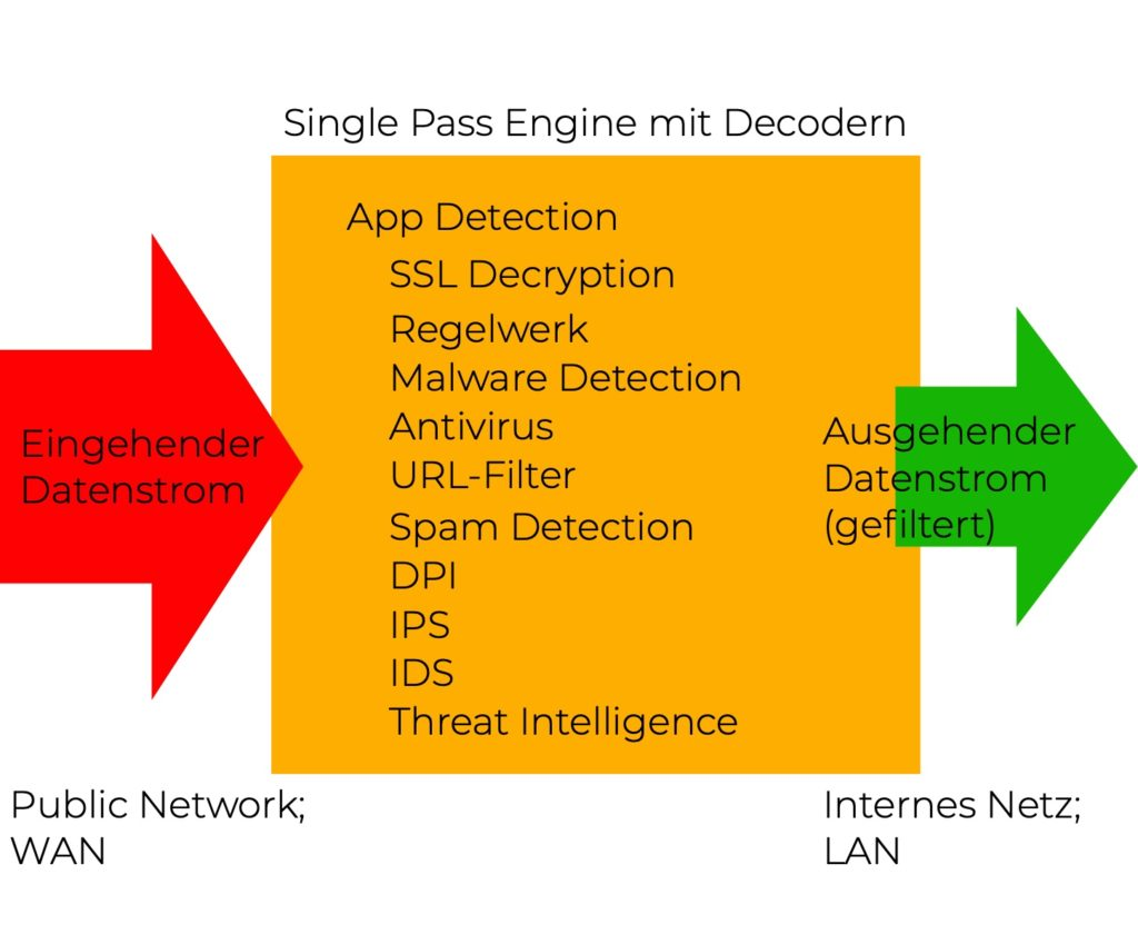 SPE schematisch