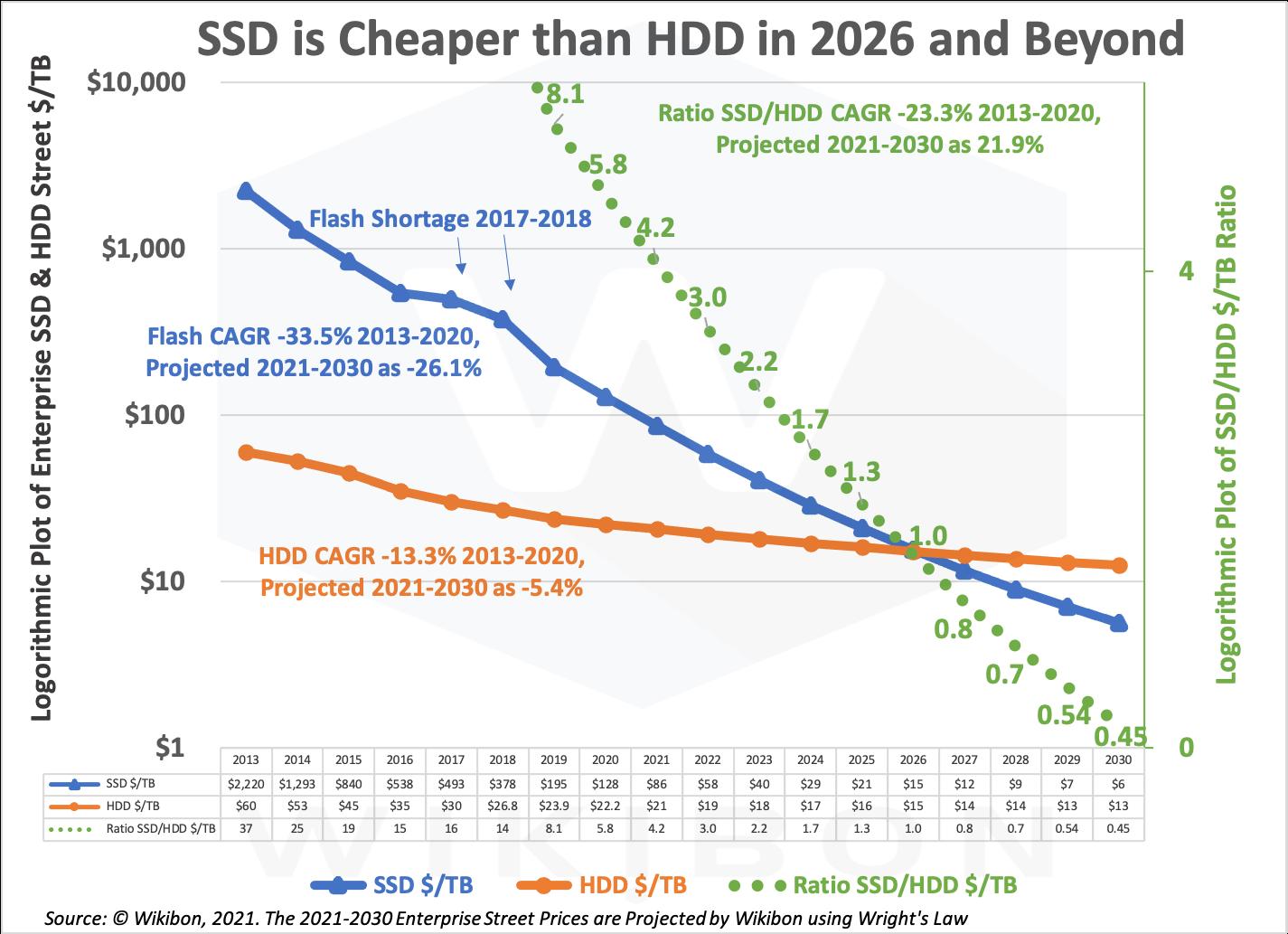 Preisentwicklung HDD vs. SSD