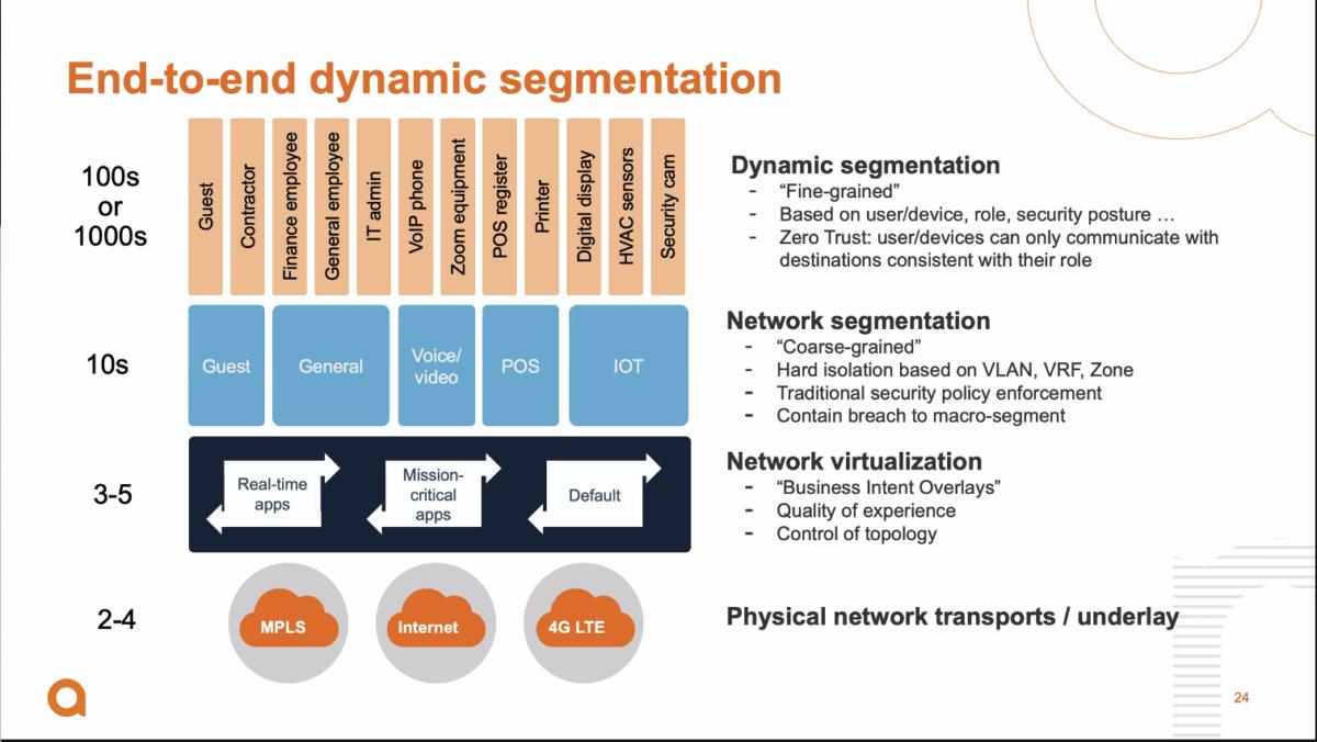 Dynamische Segmentierung von Netzwerkobjekten