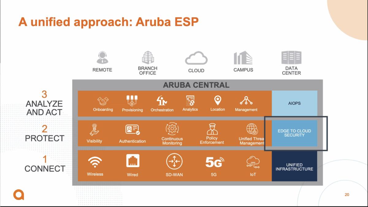 Der Aruba ESP-Ansatz