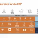 Aruba_Unified-Approach