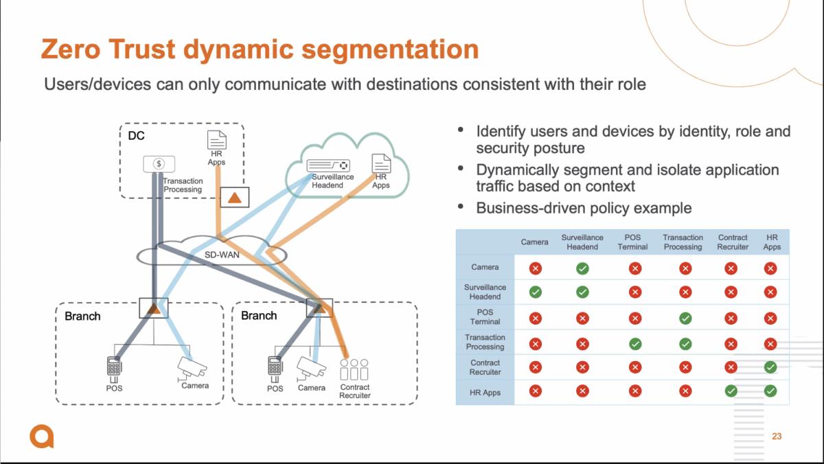 Dynamische Netzwerk-Segmentierung