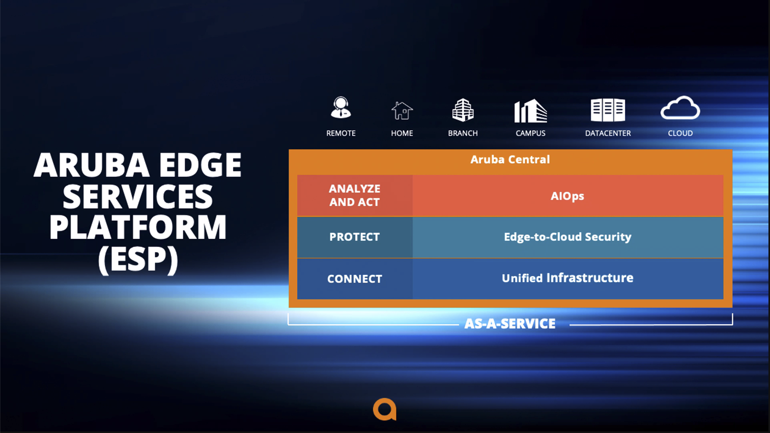 Aruba Edge Services Platform ESP