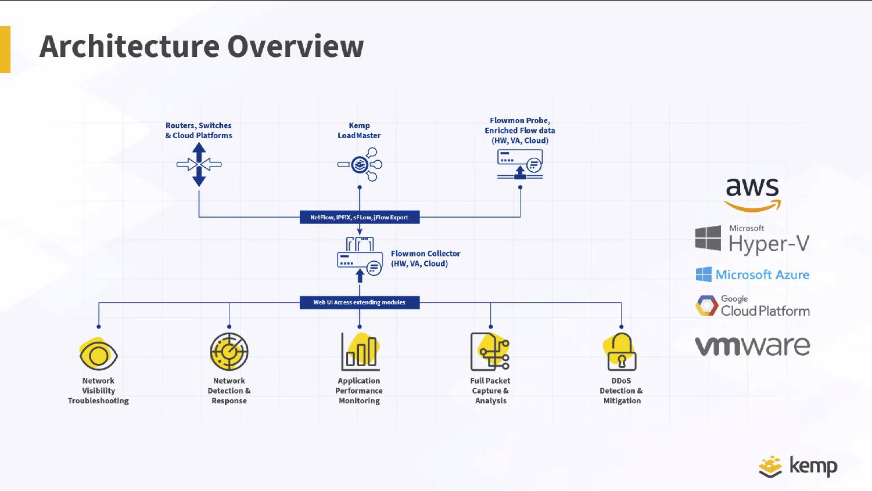 Architektur Kemp Flowmon Netflow Collector