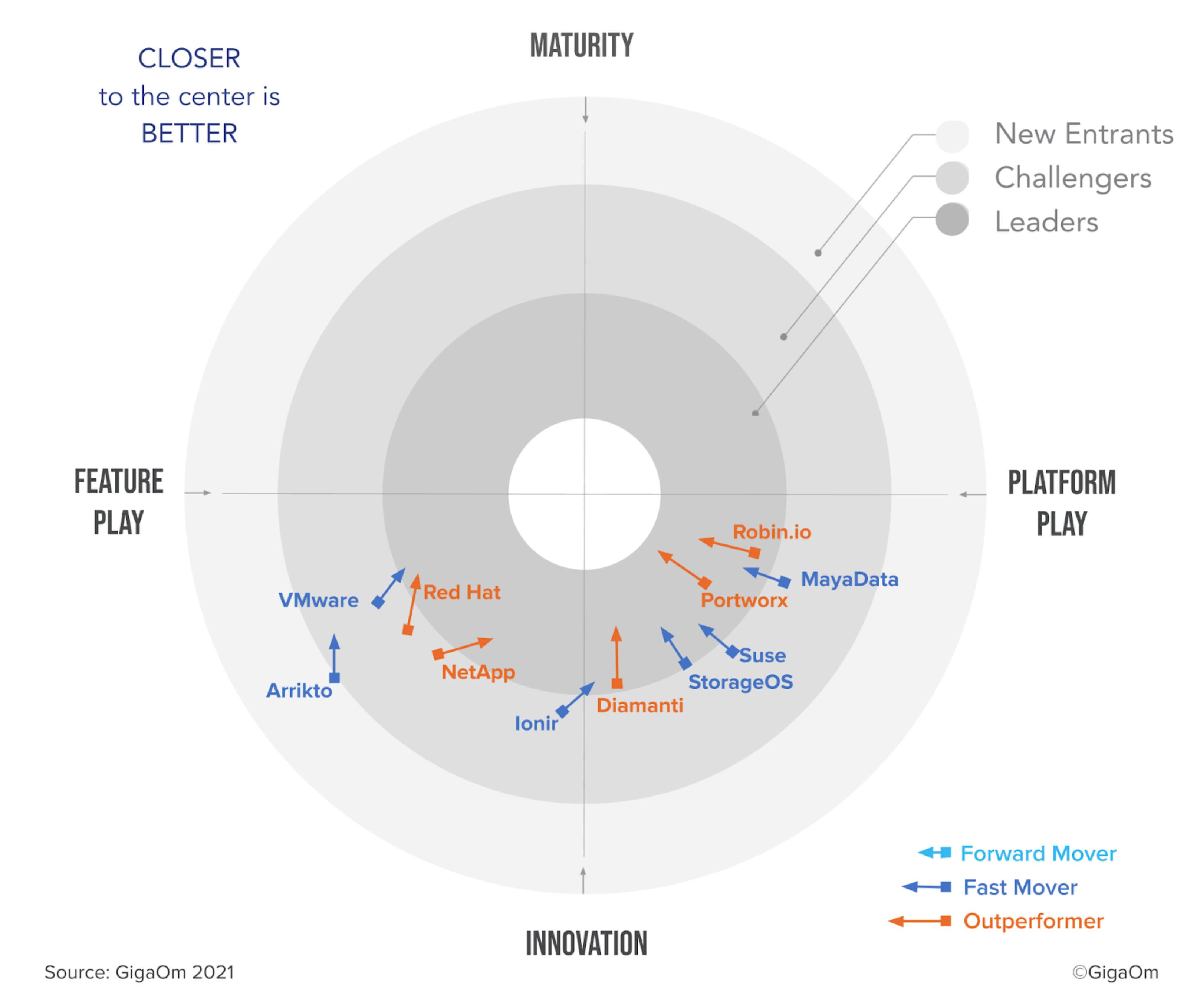 GigaOm Radar Enterprise Kubernetes-Storage 2021