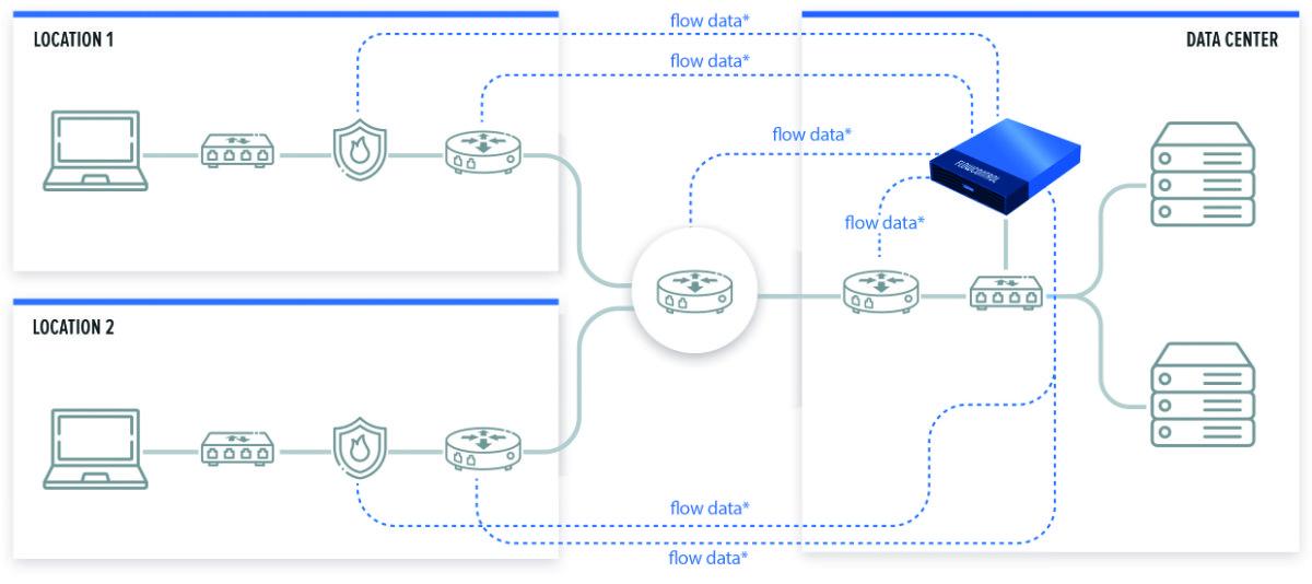 Architektur Riverbed® NetProfiler