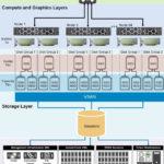 Dell_HCI_Architektur