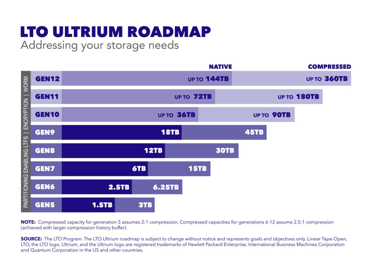 LTO Ultrium Roadmap bis Gen12