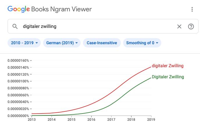 """Google Ngram """"Digitaler Zwilling"""" 2010-2019"""